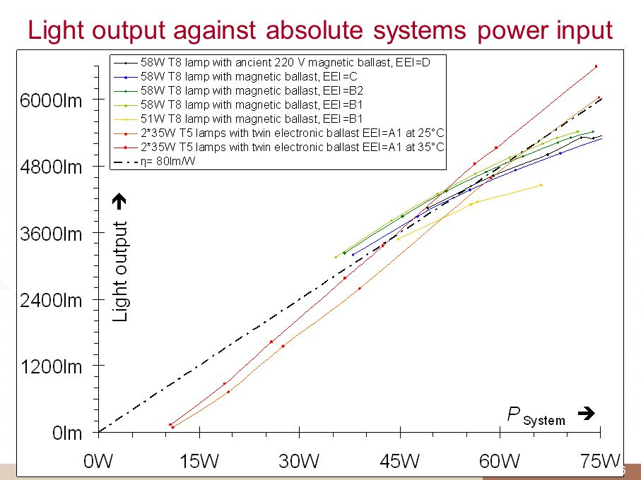 Light output against absolute systems power input 116