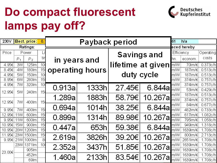 127 Do compact fluorescent lamps pay off? By principle they always do, yes! Just calculate!