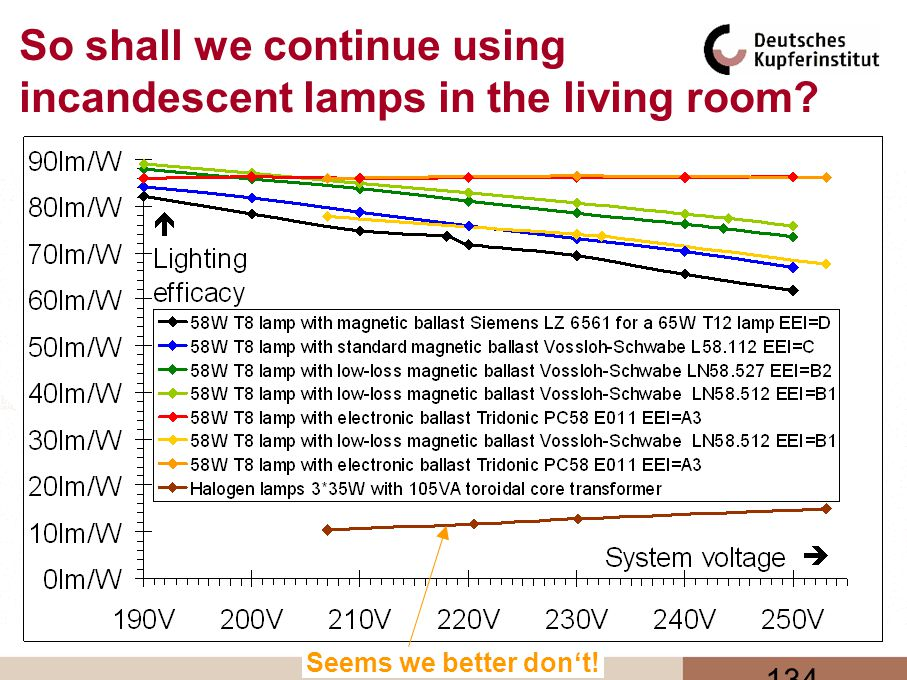 134 So shall we continue using incandescent lamps in the living room? Seems we better dont!