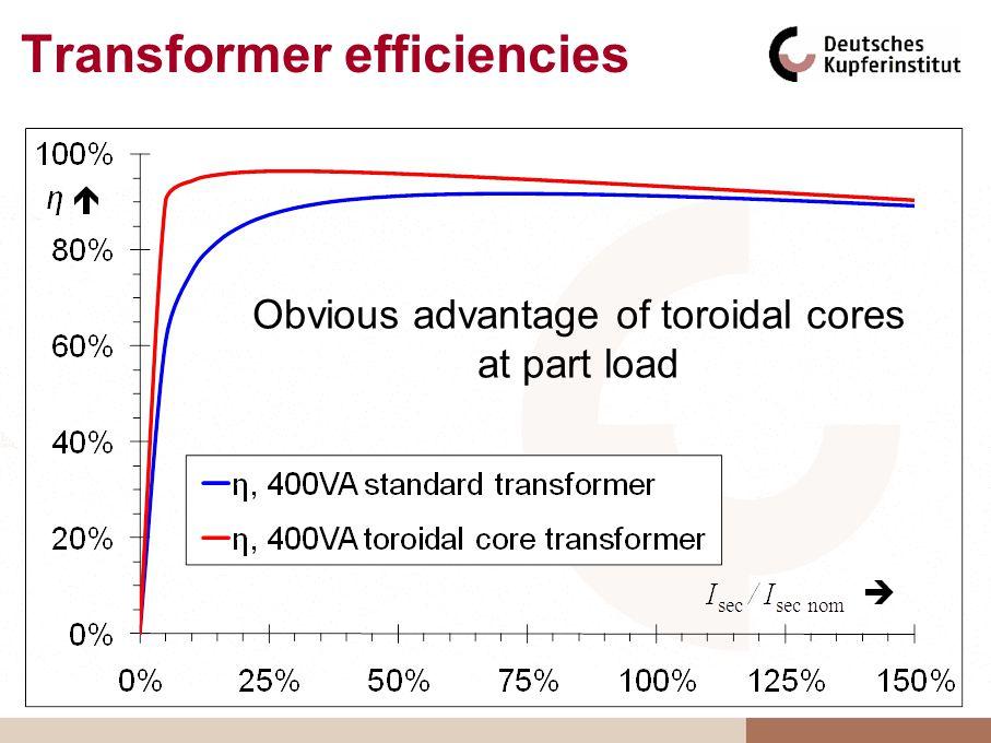 Obvious advantage of toroidal cores at part load Transformer efficiencies