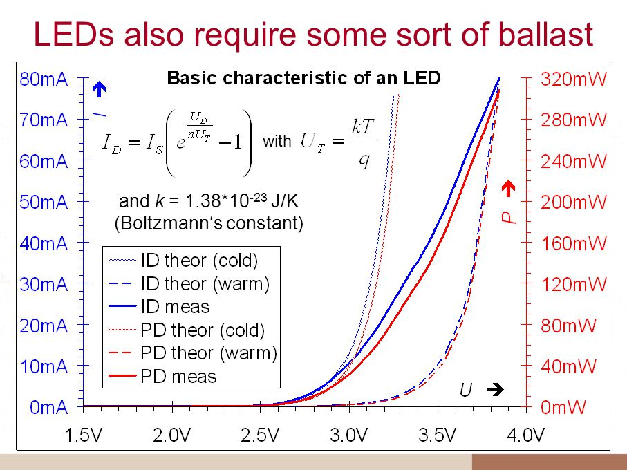 LEDs also require some sort of ballast and k = 1.38*10 -23 J/K (Boltzmanns constant) with