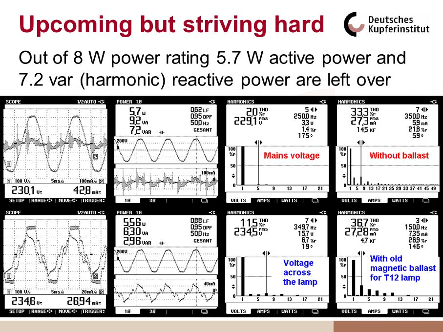 Upcoming but striving hard Out of 8 W power rating 5.7 W active power and 7.2 var (harmonic) reactive power are left over