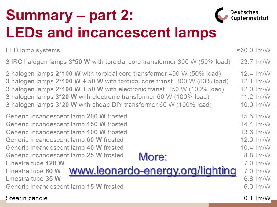 Summary – part 2: LEDs and incancescent lamps LED lamp systems60.0lm/W 3 IRC halogen lamps 3*50 W with toroidal core transformer 300 W (50% load)23.7lm/W 2 halogen lamps 2*100 W with toroidal core transformer 400 W (50% load)12.4lm/W 3 halogen lamps 2*100 W + 50 W with toroidal core transf.