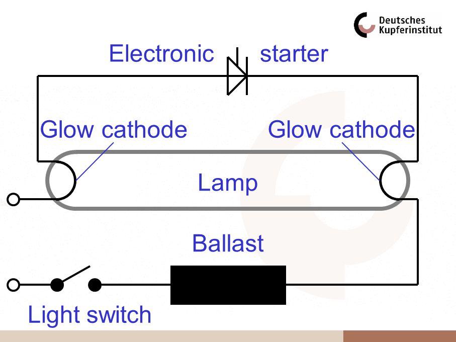 Electronicstarter Lamp Ballast Light switch Glow cathode