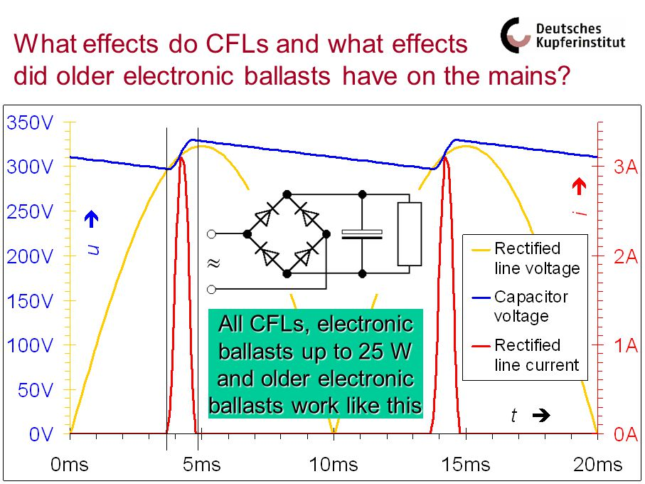 What effects do CFLs and what effects did older electronic ballasts have on the mains.