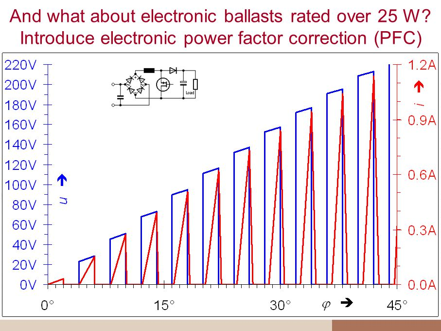 And what about electronic ballasts rated over 25 W? Introduce electronic power factor correction (PFC)