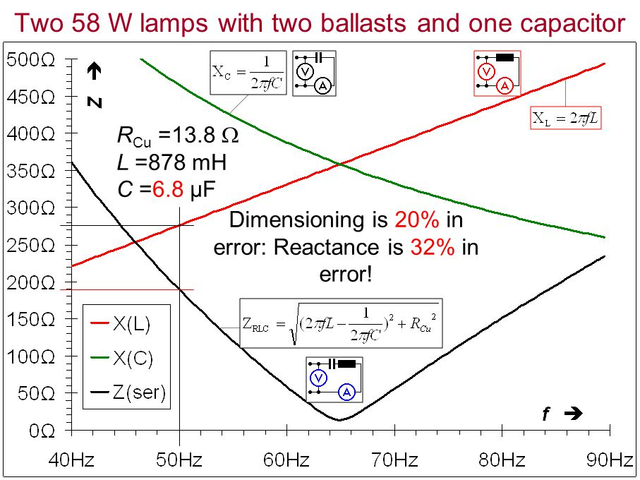 Two 58 W lamps with two ballasts and one capacitor R Cu =13.8 L =878 mH C =6.8 µF Dimensioning is 20% in error: Reactance is 32% in error!