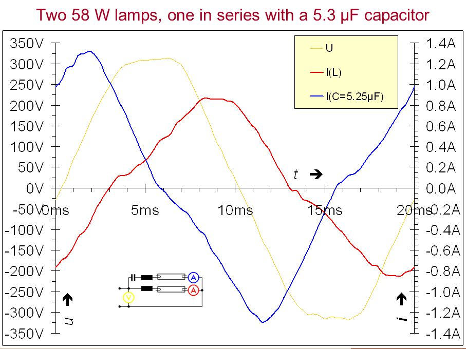 Two 58 W lamps, one in series with a 5.3 µF capacitor