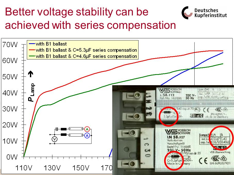 Better voltage stability can be achieved with series compensation
