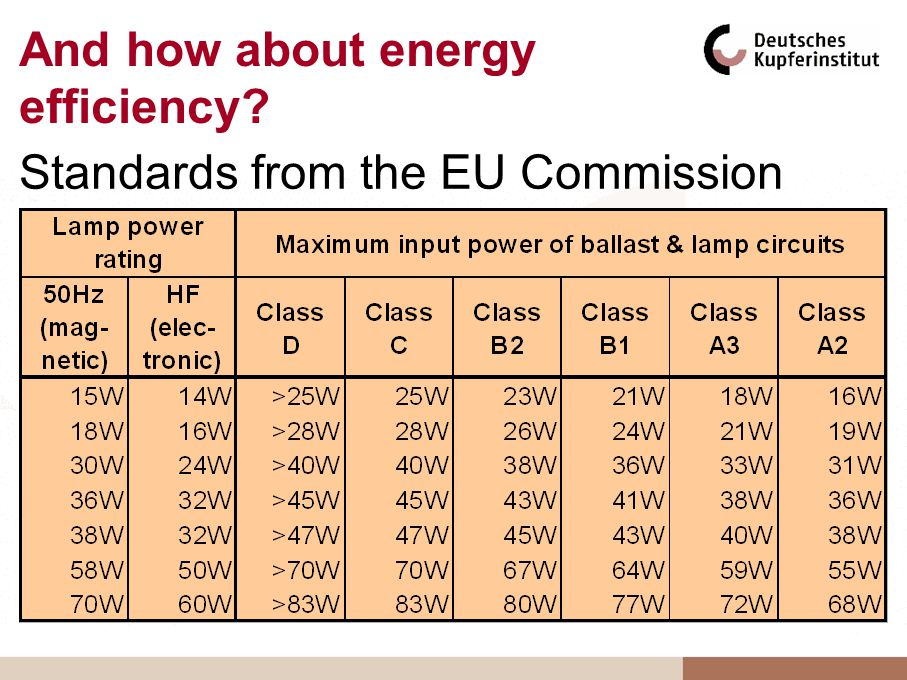 And how about energy efficiency? Standards from the EU Commission