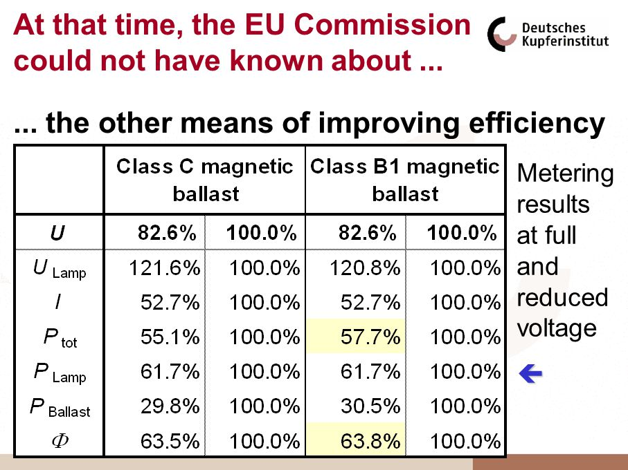 At that time, the EU Commission could not have known about...... the other means of improving efficiency Metering results at full and reduced voltage