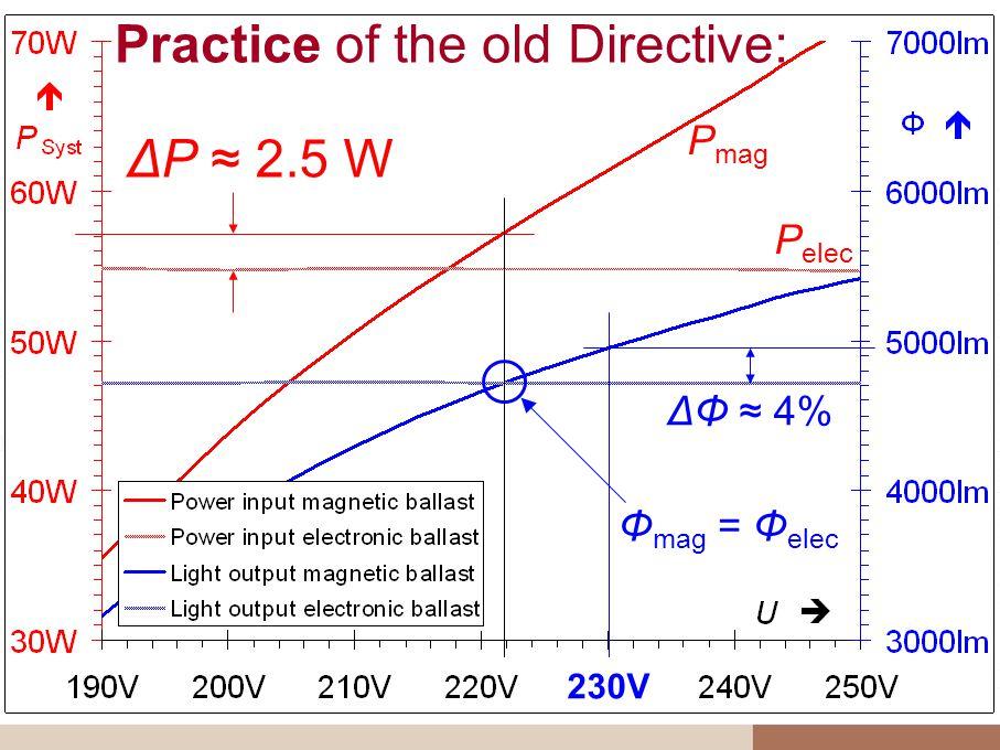Practice of the old Directive: ΔP 2.5 W ΔΦ 4% Φ mag = Φ elec P mag P elec 230V