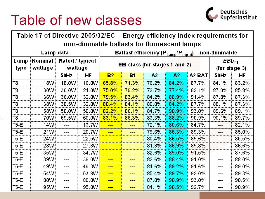 Table of new classes
