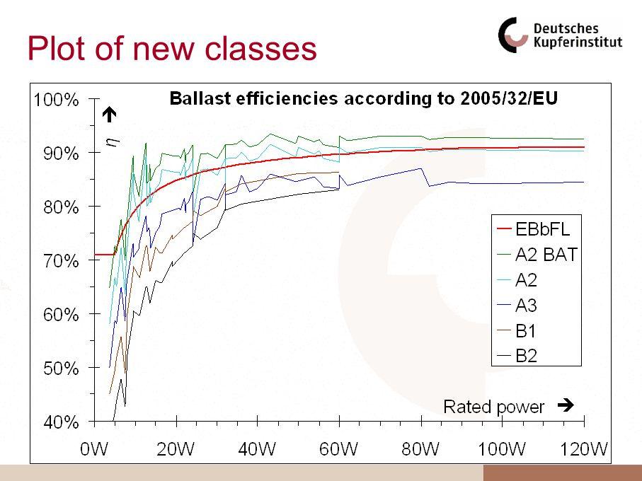 Plot of new classes