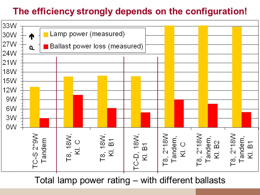 The efficiency strongly depends on the configuration! Total lamp power rating – with different ballasts