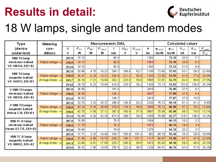 Results in detail: 18 W lamps, single and tandem modes