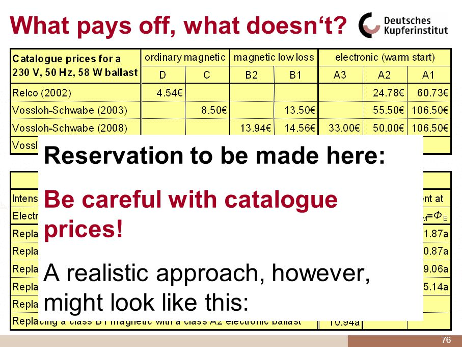 Reservation to be made here: Be careful with catalogue prices! A realistic approach, however, might look like this: 76 What pays off, what doesnt?