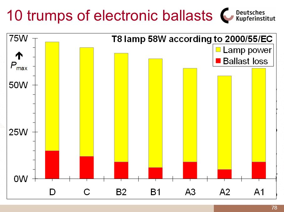 But looking at the old Directive 2000/55/EU you find the following: T8 lamp with a class B1 MB: Systems power rating64 W Lamp power rating58 W Ballast power loss6 W which makes9.4% T5 lamp with class A3 EB: Systems power rating63 W Lamp power rating54 W Ballast power loss9 W which makes16.7% 78 10 trumps of electronic ballasts 1.