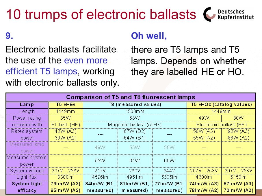 10 trumps of electronic ballasts 9.