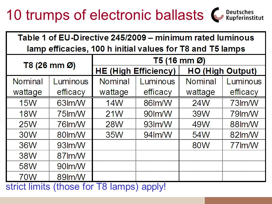 Consequently it now says in the new Directive: 10 trumps of electronic ballasts 9.