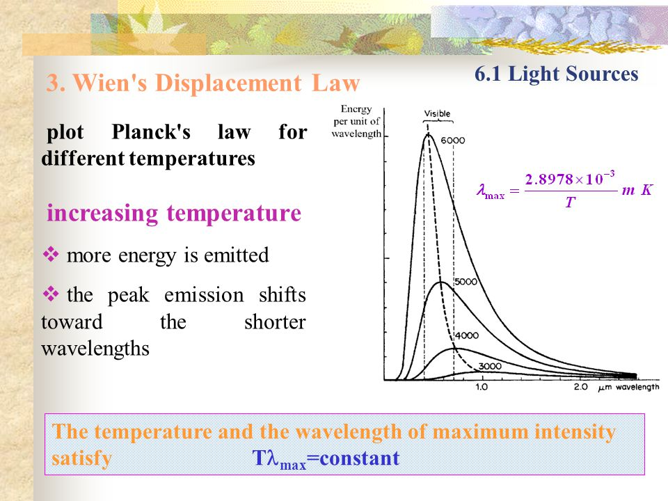 3. Wien's Displacement Law 6.1 Light Sources plot Planck's law for different temperatures increasing temperature more energy is emitted the peak emiss