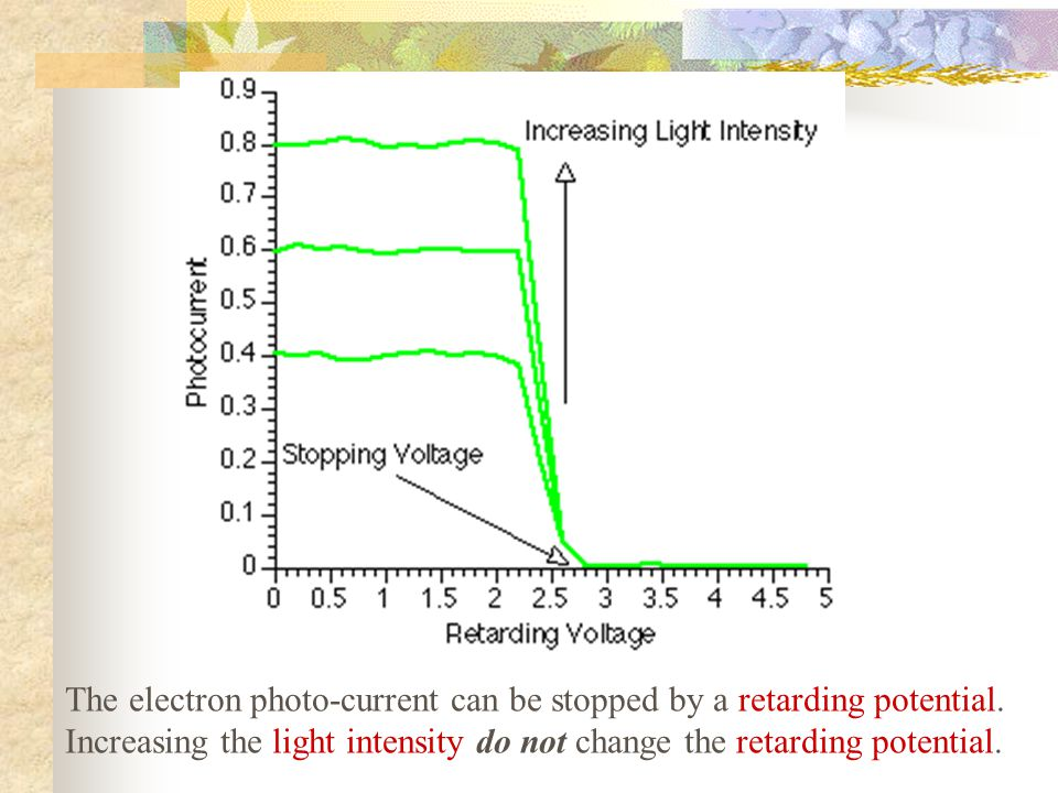 The electron photo-current can be stopped by a retarding potential. Increasing the light intensity do not change the retarding potential.