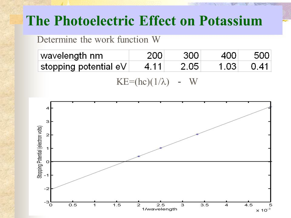 The Photoelectric Effect on Potassium Determine the work function W KE=(hc)(1/ ) W