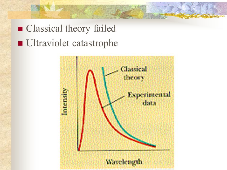 Classical theory failed Ultraviolet catastrophe