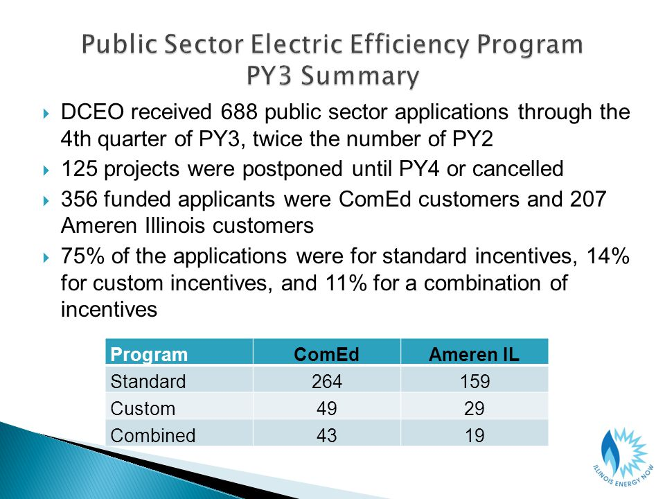 DCEO received 688 public sector applications through the 4th quarter of PY3, twice the number of PY2 125 projects were postponed until PY4 or cancelled 356 funded applicants were ComEd customers and 207 Ameren Illinois customers 75% of the applications were for standard incentives, 14% for custom incentives, and 11% for a combination of incentives ProgramComEdAmeren IL Standard264159 Custom4929 Combined4319