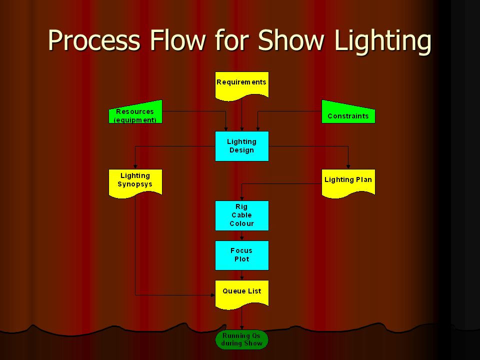 Process Flow for Show Lighting