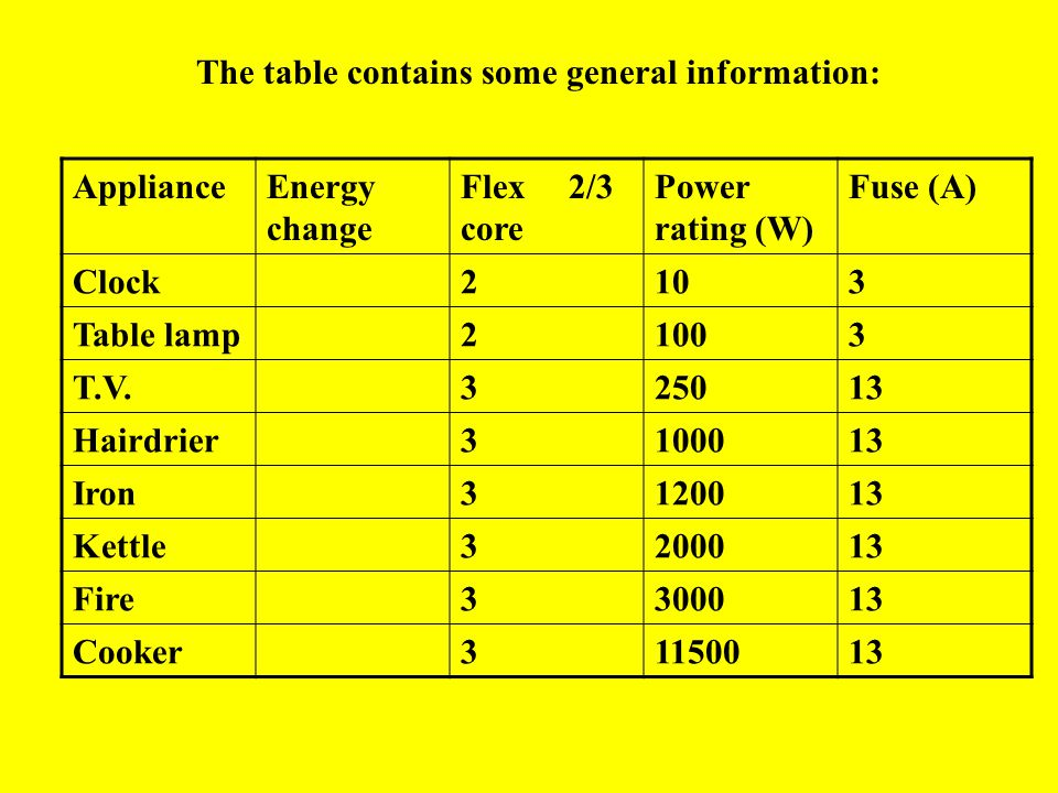 Kilowatt-hour Electricity companies charge their customers for each unit of electricity used.