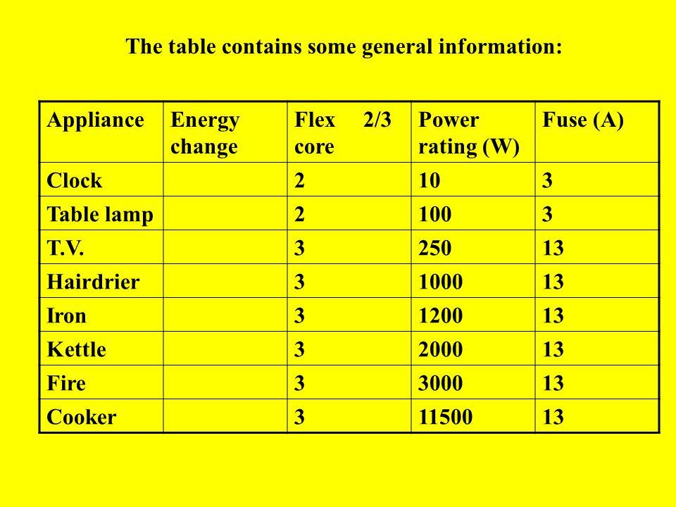 POWER, CURRENT & VOLTAGE VsVs V A +- LEARNING To investigate the relationship between POWER, INTENTIONCURRENT & VOLTAGE.