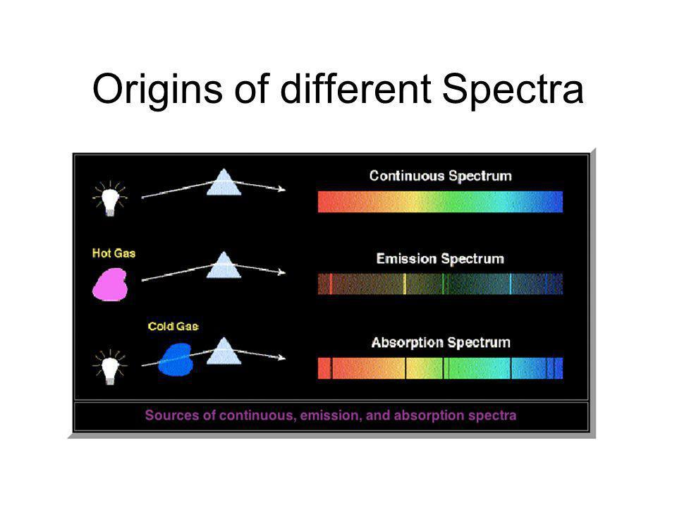 Origins of different Spectra