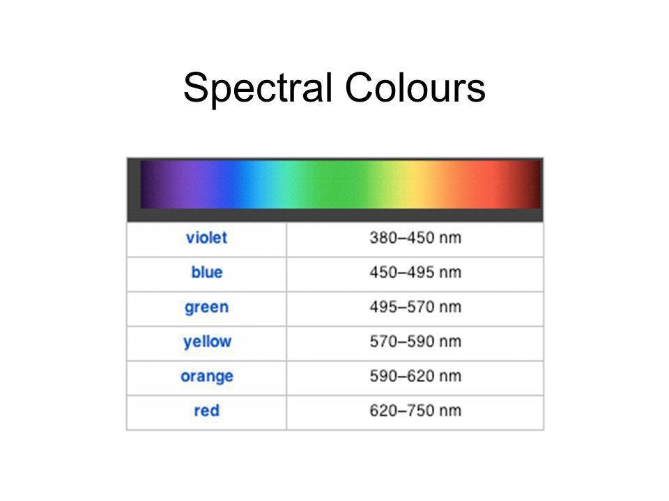 Spectral Colours