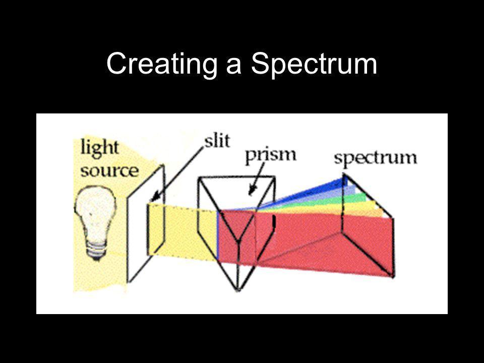 Creating a Spectrum