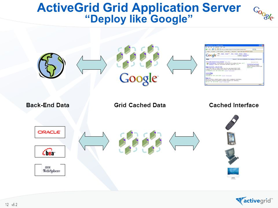 12 v6.2 ActiveGrid Grid Application Server Deploy like Google Cached InterfaceGrid Cached DataBack-End Data