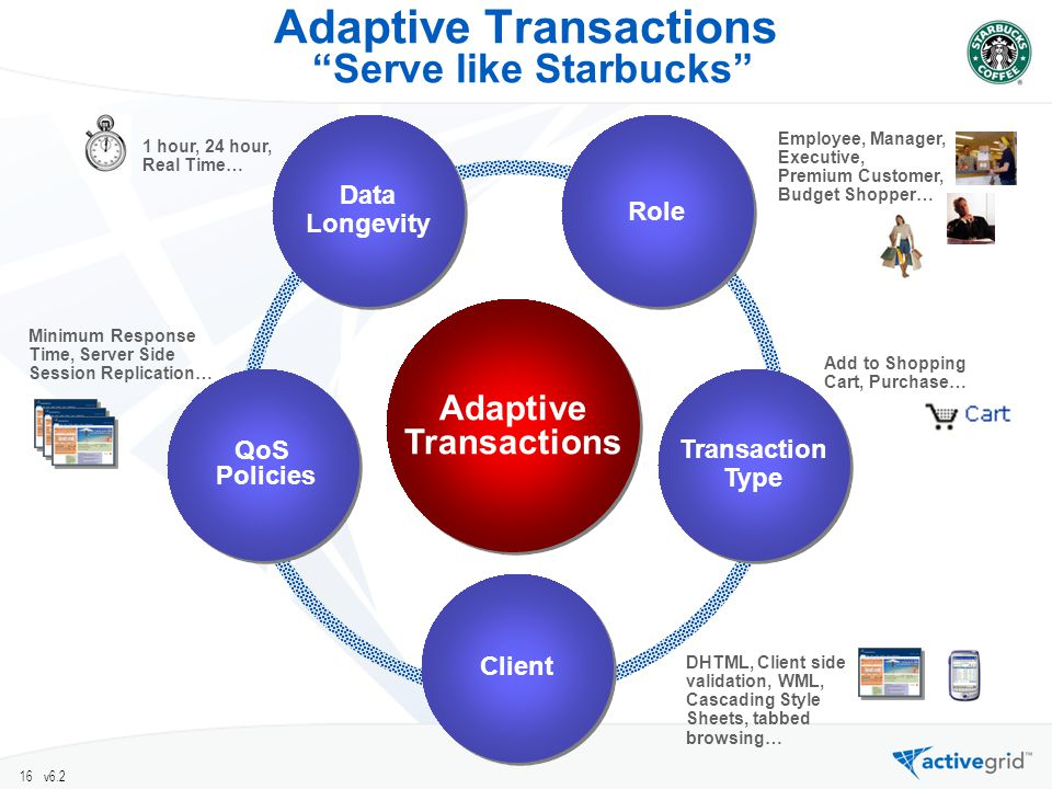 16 v6.2 Data Longevity Data Longevity Role Client Transaction Type Transaction Type QoS Policies Adaptive Transactions Adaptive Transactions DHTML, Client side validation, WML, Cascading Style Sheets, tabbed browsing… Add to Shopping Cart, Purchase… Employee, Manager, Executive, Premium Customer, Budget Shopper… Minimum Response Time, Server Side Session Replication… 1 hour, 24 hour, Real Time… Adaptive Transactions Serve like Starbucks