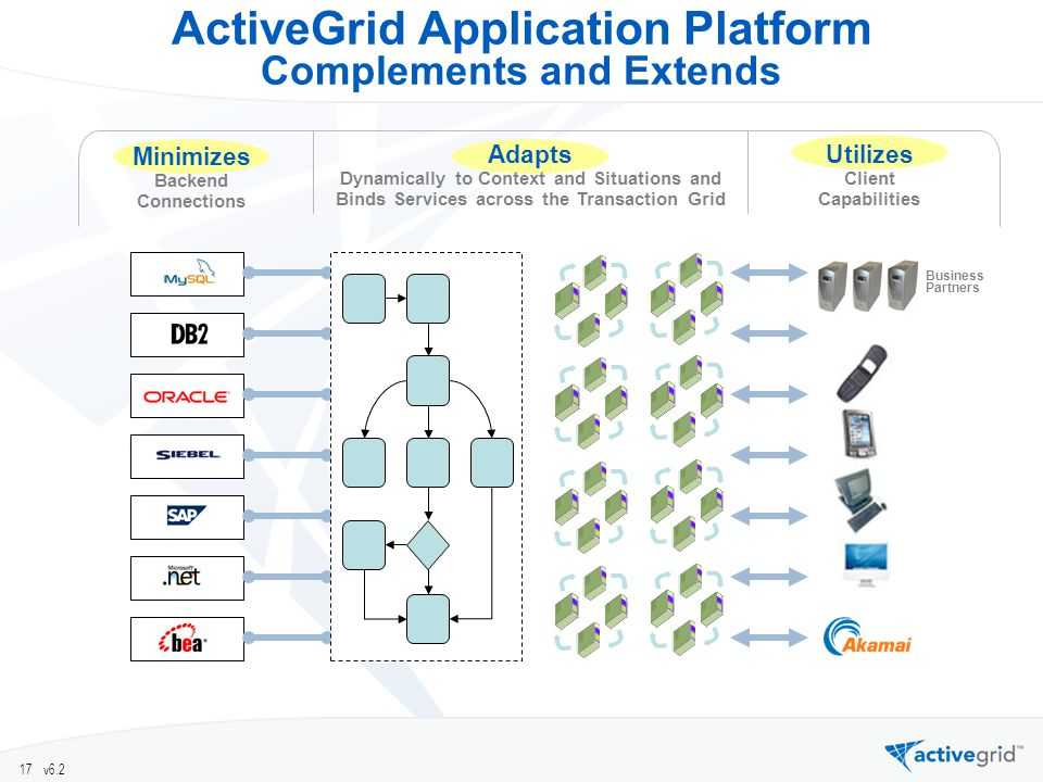 17 v6.2 ActiveGrid Application Platform Complements and Extends Business Partners Adapts Dynamically to Context and Situations and Binds Services across the Transaction Grid Utilizes Client Capabilities Minimizes Backend Connections