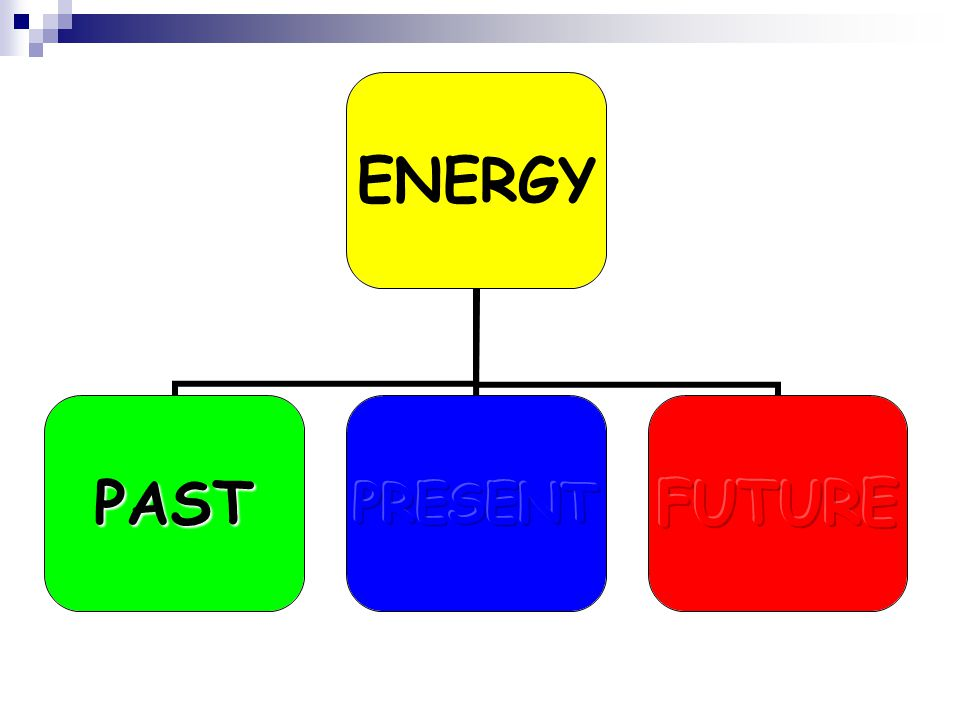 RESEARCH QUESTIONS What were the sources of energy in the past.