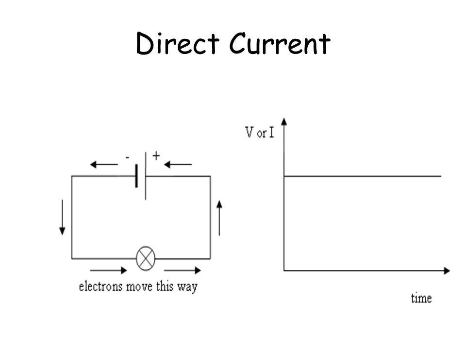 Direct Current (d.c.) The voltage drives a steady or direct current. The electrons move in one direction. The current (or voltage) does not change wit