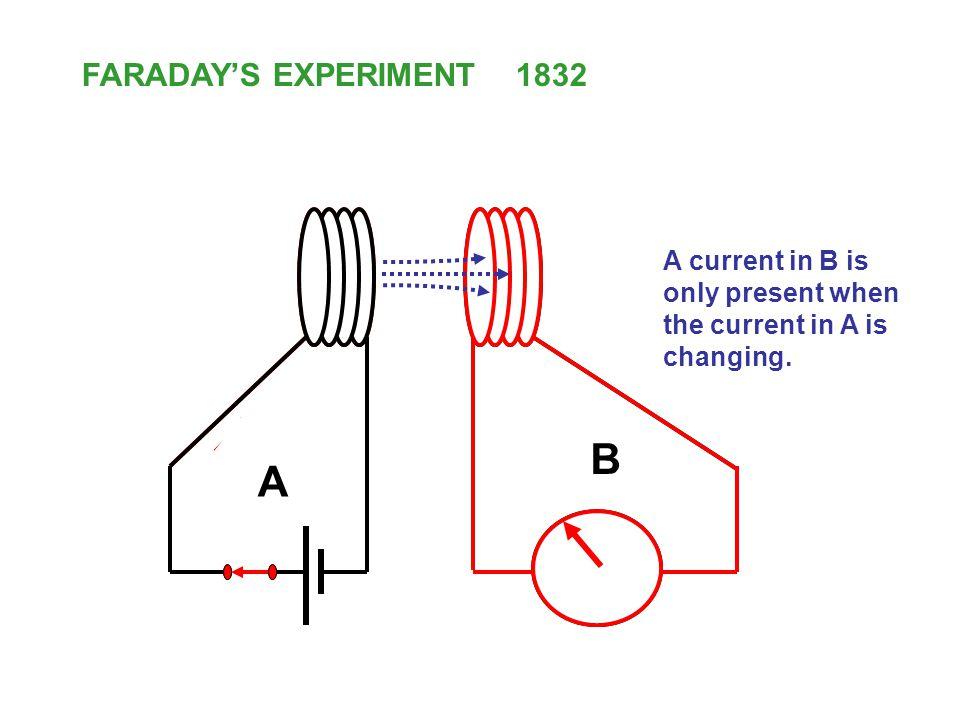 I FARADAYS EXPERIMENT 1832 A B