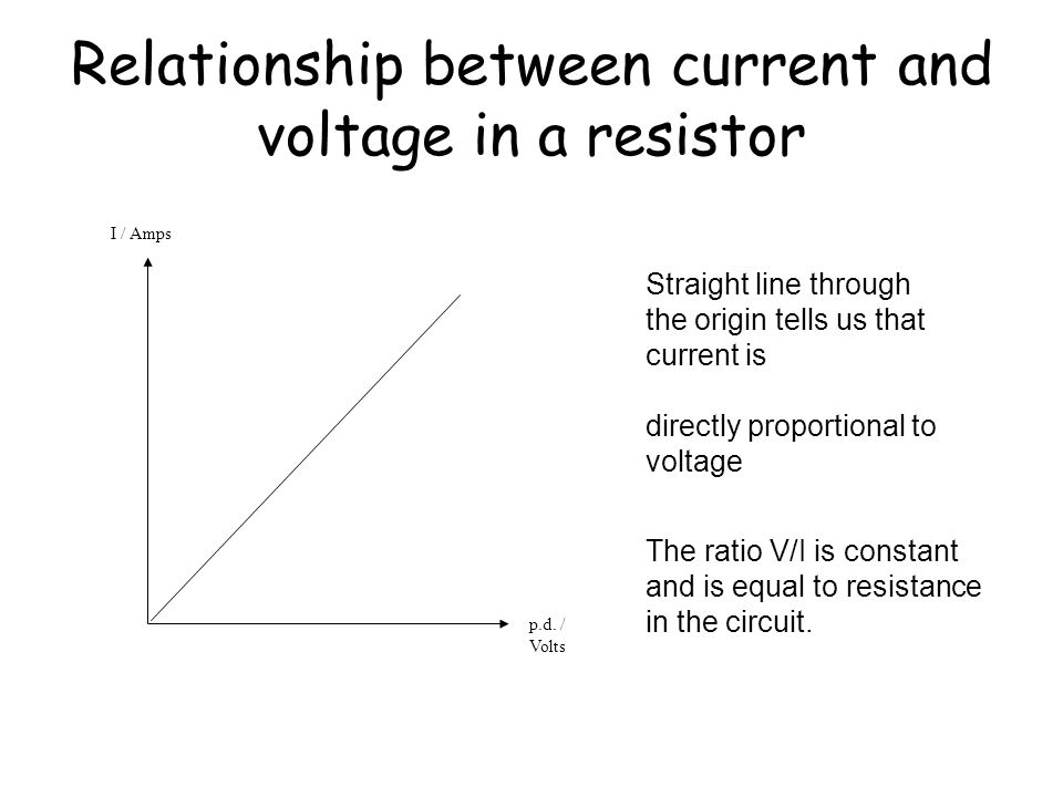 What is the relationship between current and voltage in a resistor? Current is measured using an ammeter. Voltage is measured using a voltmeter. Inves