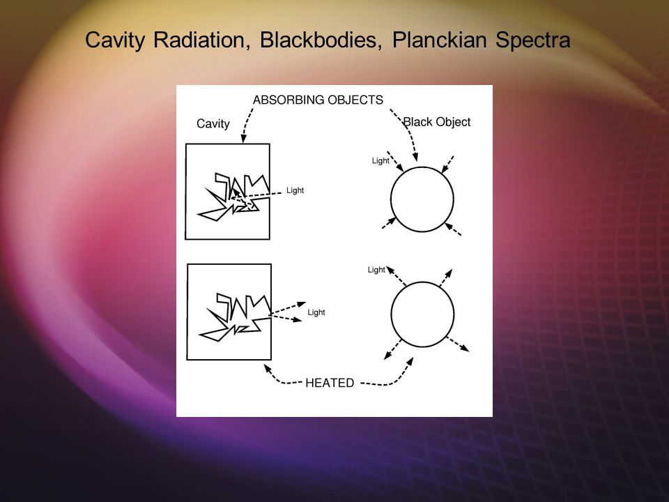 Cavity Radiation, Blackbodies, Planckian Spectra