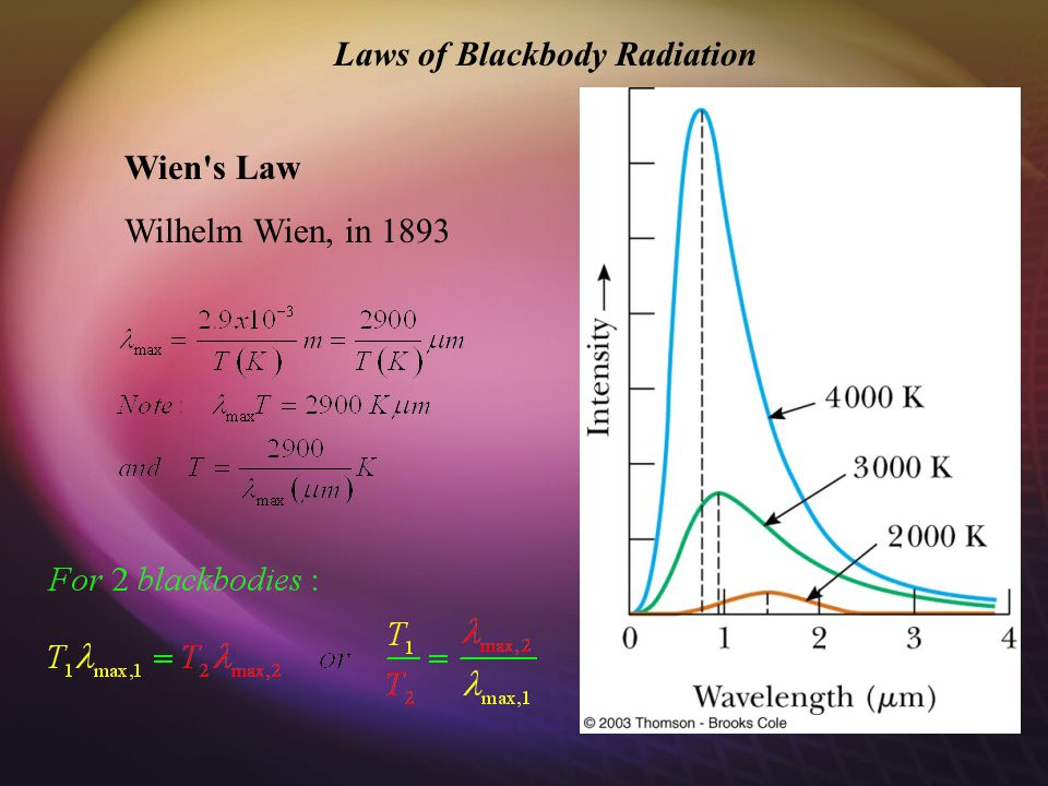 Laws of Blackbody Radiation Wien s Law Wilhelm Wien, in 1893