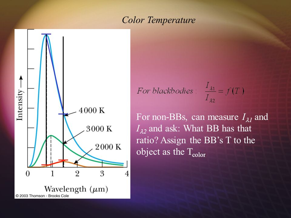 Color Temperature For non-BBs, can measure I 1 and I 2 and ask: What BB has that ratio.