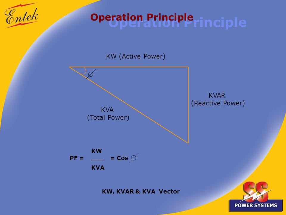 Operation Principle KW (Active Power) KVAR (Reactive Power) KVA (Total Power) PF = KW ___ KVA = Cos KW, KVAR & KVA Vector