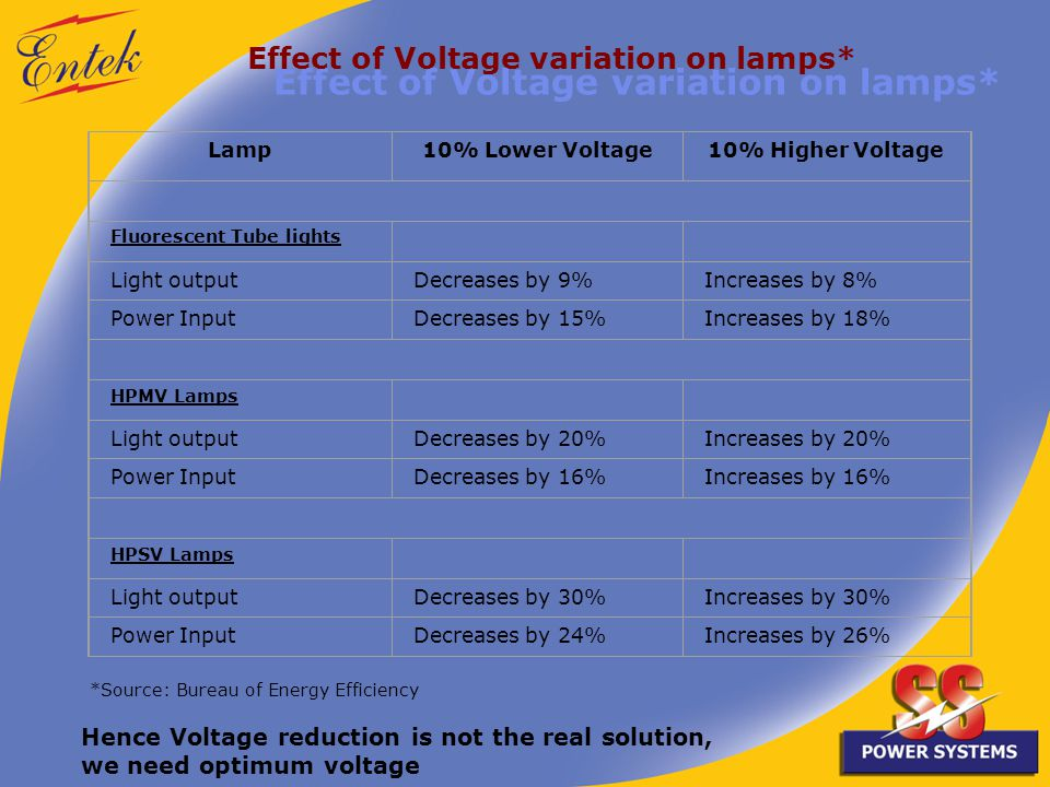 Effect of Voltage variation on lamps* Lamp10% Lower Voltage10% Higher Voltage Fluorescent Tube lights Light outputDecreases by 9%Increases by 8% Power InputDecreases by 15%Increases by 18% HPMV Lamps Light outputDecreases by 20%Increases by 20% Power InputDecreases by 16%Increases by 16% HPSV Lamps Light outputDecreases by 30%Increases by 30% Power InputDecreases by 24%Increases by 26% *Source: Bureau of Energy Efficiency Hence Voltage reduction is not the real solution, we need optimum voltage