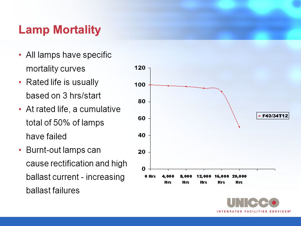 Lamp Mortality All lamps have specific mortality curves Rated life is usually based on 3 hrs/start At rated life, a cumulative total of 50% of lamps have failed Burnt-out lamps can cause rectification and high ballast current - increasing ballast failures