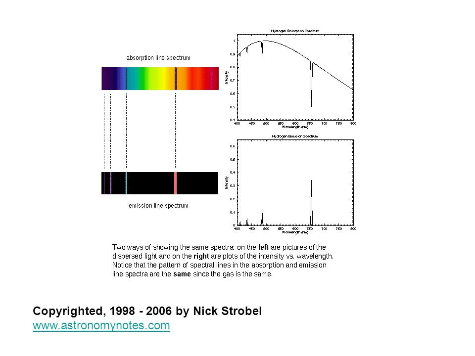 Copyrighted, 1998 - 2006 by Nick Strobel www.astronomynotes.com