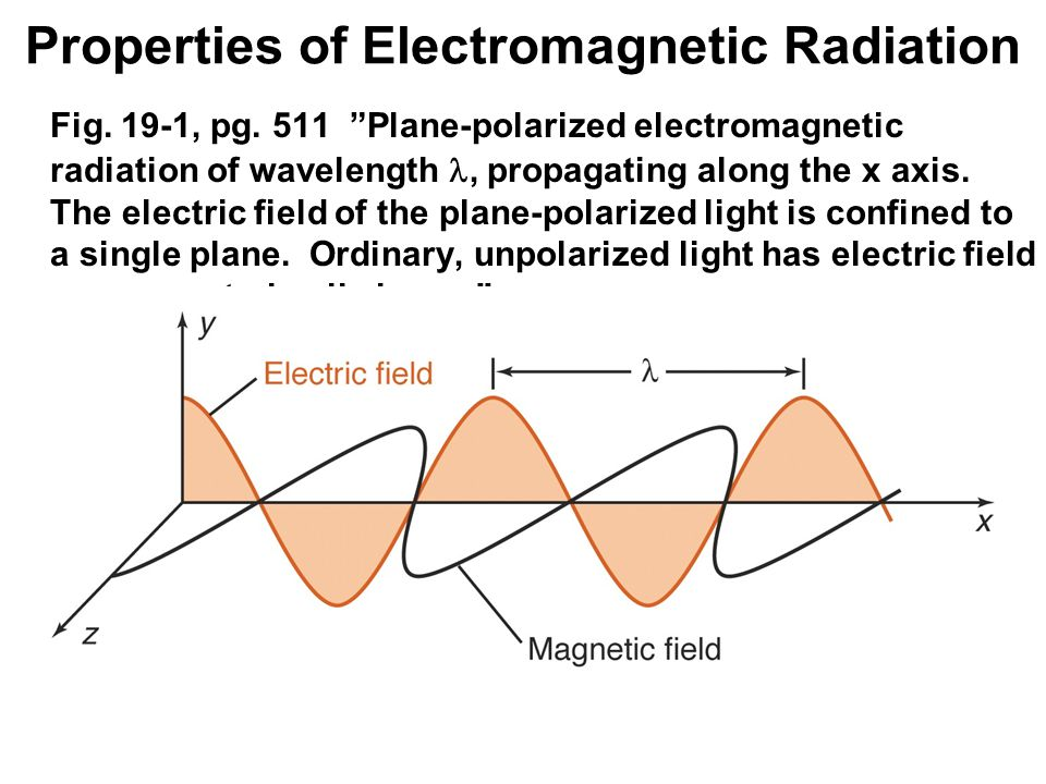 Properties of Electromagnetic Radiation Fig. 19-1, pg. 511 Plane-polarized electromagnetic radiation of wavelength, propagating along the x axis. The